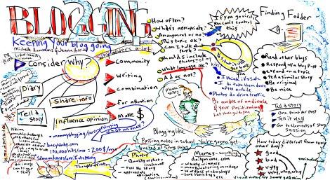 Blog Mind Map