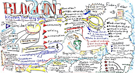 Blog Mind Map